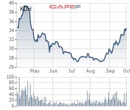 Quỹ thuộc VinaCapital đã mua 4 triệu cổ phiếu KDH trong giai đoạn tăng giá mạnh - Ảnh 1.