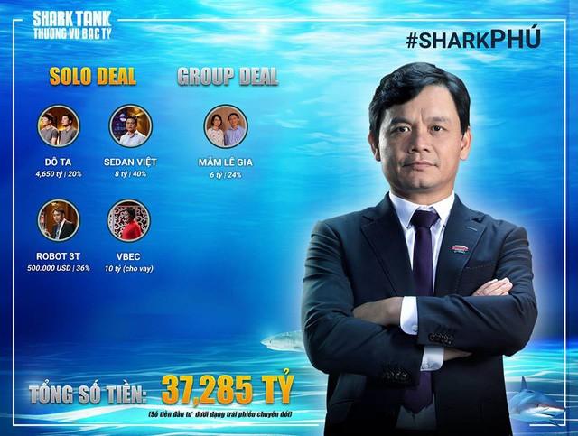 Phong cách rót 37 tỷ kiểu Bank Tank của Shark Phú: Tất cả đều là cho vay, lãi suất tới 20%, phải có nhà thế chấp, sau 1 - 2 năm mô hình thành công mới thực sự đầu tư! - Ảnh 1.
