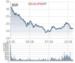 Biên lợi nhuận gộp giảm nhẹ, Lọc hóa dầu Bình Sơn (BSR) vẫn vượt 32% chỉ tiêu lãi ròng - Ảnh 1.
