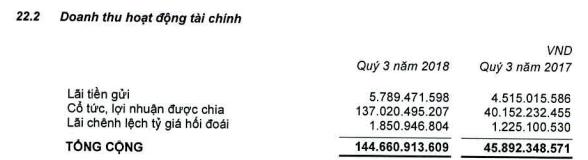 Vocarimex ghi nhận 137 tỷ đồng cổ tức được chia, LNST quý 3 vẫn chỉ đạt hơn 64 tỷ đồng - Ảnh 1.