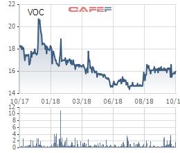 Vocarimex ghi nhận 137 tỷ đồng cổ tức được chia, LNST quý 3 vẫn chỉ đạt hơn 64 tỷ đồng - Ảnh 3.
