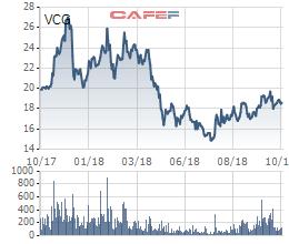Viettel chào phân phối trọn lô hone 94 triệu cổ phần Vinaconex có giá khởi điểm hơn 2.000 tỷ đồng - Ảnh 1.