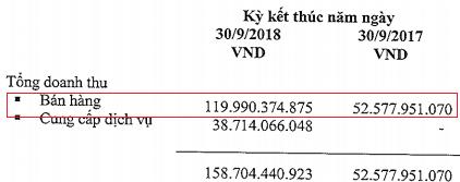 Liên tục kịch trần sau niêm yết, First Real báo lãi ròng tăng hơn 7 lần lên 78 tỷ đồng - Ảnh 1.
