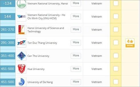 7 trường đại học Việt Nam lọt top 500 trường châu Á nói lên điều gì? - Ảnh 1.