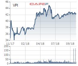 Văn Phú Invest (VPI) báo lãi 126 tỷ đồng trong 9 tháng đầu năm, giảm 50% so với cùng kỳ - Ảnh 2.