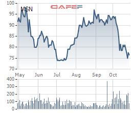 Masan Group (MSN): Lãi ròng 9 tháng đạt 3.779 tỷ đồng, gấp 3 lần cùng kỳ - Ảnh 2.