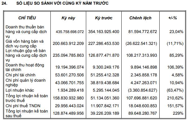 Tân Tạo (ITA) báo lãi 9 tháng hàng trăm tỷ đồng, cổ phiếu đã kịp tăng mạnh 2 phiên - Ảnh 1.
