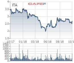 Tân Tạo (ITA) báo lãi 9 tháng hàng trăm tỷ đồng, cổ phiếu đã kịp tăng mạnh 2 phiên - Ảnh 3.