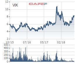 Pyn Elite phân phối hết cổ phần Chứng khoán IB đang có, hiện thực hóa số lãi sau hơn 2 năm làm cổ đông lớn - Ảnh 1.