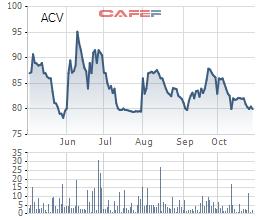 Tổng Công ty Cảng hàng không (ACV): Quý 3 lãi sau thuế tăng 49% lên 1.865 tỷ đồng - Ảnh 2.