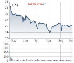 Chào phân phối với giá quá cao, MobiFone không thoái được vốn khỏi TPBank - Ảnh 1.