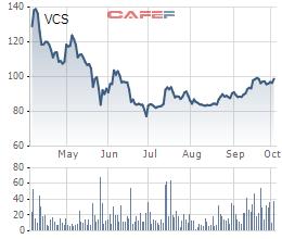Kết quả quý 3 gây thất vọng, vốn hóa Vicostone bay hơi gần 1.000 tỷ đồng trong phiên 4/10 - Ảnh 1.