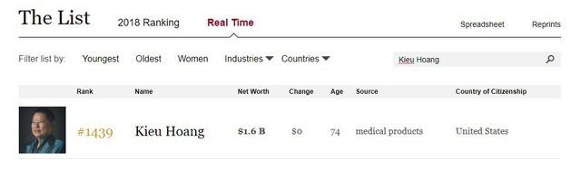 Ông Hoàng Kiều không còn nằm trong danh sách 400 người giàu nhất nước Mỹ - Ảnh 1.