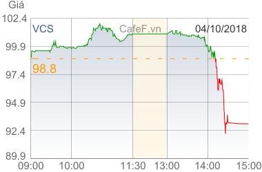 Kết quả quý 3 gây thất vọng, vốn hóa Vicostone bay hơi gần 1.000 tỷ đồng trong phiên 4/10 - Ảnh 2.