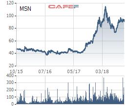 Cổ phiếu Masan tăng gấp đôi, KKR phân phối ra thu về khoản lãi 100 triệu USD chỉ trong 1 năm - Ảnh 1.