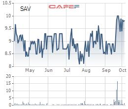 Dệt may Thành Công chào mua công khai hơn 20,7% vốn cổ phần Savimex có giá 9.000 đồng/cp - Ảnh 1.