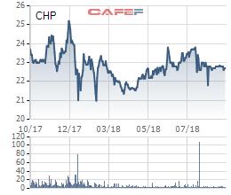 REE tiếp tục tăng mật độ có ở Thủy điện Miền Trung (CHP) - Ảnh 1.