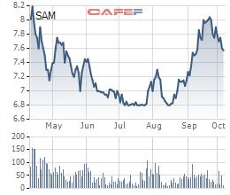 SAM tăng nhẹ, một lãnh đạo Sam Holdings tạm lãi hơn 1 tỷ đồng chỉ sau 1 tháng đầu tư vào cổ phiếu SAM - Ảnh 1.