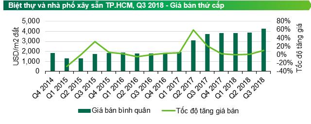 TPHCM: Khan hiếm quỹ đất sạch khu vực trọng điểm đẩy giá villa, liền kề tăng cao - Ảnh 1.