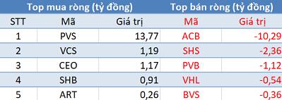 Khối ngoại giảm phân phối, Vn-Index lấy lại sắc xanh trong phiên 9/10 - Ảnh 2.
