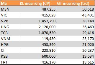 9 tháng đầu năm: Tự doanh CTCK phân phối ròng 790 tỷ đồng - Ảnh 2.