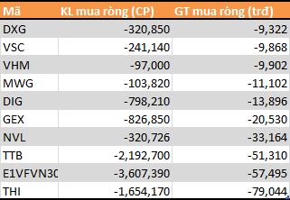 9 tháng đầu năm: Tự doanh CTCK phân phối ròng 790 tỷ đồng - Ảnh 3.