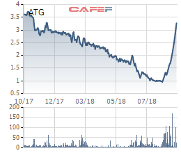 An Trường An lên tiếng giải trình việc cổ phiếu ATG tăng trần 10 phiên không ngừng nghỉ - Ảnh 1.