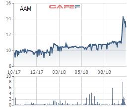 AAM tăng cao, Thủy sản Mekong vẫn muốn mua 2,4 triệu cổ phiếu quỹ để bình ổn giá - Ảnh 1.