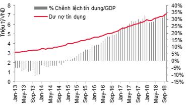 Cẩn trọng có mật độ tín dụng/GDP quá cao - Ảnh 1.