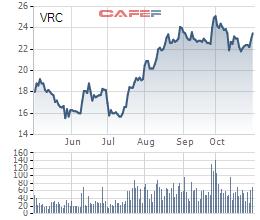 VRC: LNTT hợp nhất quý 3 tăng đột biến lên 149 tỷ đồng nhờ chuyển nhượng vốn - Ảnh 3.
