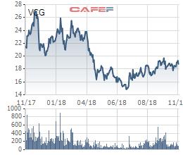 Vinaconex bất ngờ khóa room ngoại về 0%, khối ngoại buộc phải phân phối ra hàng chục triệu cổ phiếu đang nắm giữ - Ảnh 1.