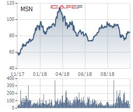 Quỹ Chính phủ Singapore vừa chi hơn 100 triệu USD mua cổ phiếu Masan, nâng sở hữu lên xấp xỉ 8,9% - Ảnh 1.