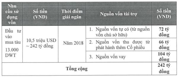 Thị giá 4.300 đồng/cp, PV Trans Oil (PDV) chào phân phối 6,6 triệu cổ phiếu giá 10.000 đồng/cp - Ảnh 1.