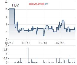 Thị giá 4.300 đồng/cp, PV Trans Oil (PDV) chào phân phối 6,6 triệu cổ phiếu giá 10.000 đồng/cp - Ảnh 2.