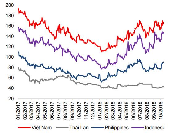 Phí CDS Việt Nam lên cao nhất từ tháng 2/2017 - Ảnh 2.