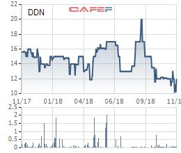 DDN giao dịch dưới giá 12.000 đồng/cp, Imexpharm muốn thoái vốn tại Dapharco với giá tối thiểu 19.000 đồng/cp