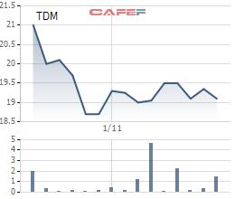 Nước thủ Dầu Một (TDM) phát hành 14,5 triệu cổ phiếu tăng vốn điều lệ