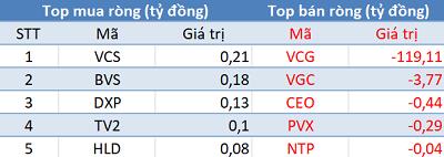 Khối ngoại đẩy mạnh phân phối ròng gần 500 tỷ đồng, Vn-Index thủng mốc 900 điểm trong phiên 15/11 - Ảnh 2.
