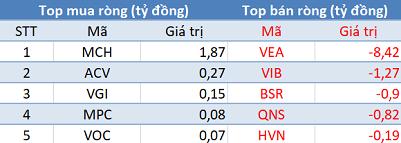 Khối ngoại đẩy mạnh phân phối ròng gần 500 tỷ đồng, Vn-Index thủng mốc 900 điểm trong phiên 15/11 - Ảnh 3.