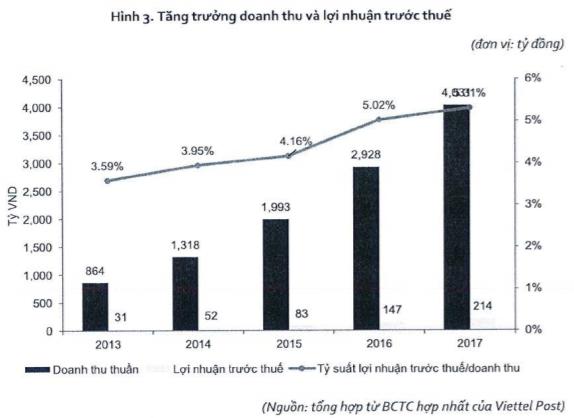 Viettel Post lên sàn Upcom vào ngày 23/11 với định giá khởi điểm hơn 2.800 tỷ đồng - Ảnh 2.