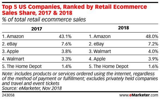 Walmart vượt qua Apple để trở thành nhà phân phối lẻ trực tuyến lớn thứ ba ở Mỹ - Ảnh 1.