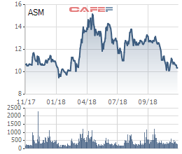 Sao Mai Group (ASM) lấy ý kiến về việc để con trai Chủ tịch HĐQT và người có liên quan nâng tỷ lệ sở hữu lên trên 51% - Ảnh 1.