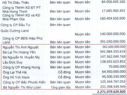Quốc Cường Gia Lai kinh doanh khó khăn, đang mượn cả nghìn tỷ đồng từ gia đình bà Nguyễn Thị Như Loan - Ảnh 5.