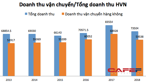 Vietnam Airlines gặp thách thức lớn khi khách hàng có xu hướng chuyển sang dịch vụ bay giá rẻ - Ảnh 3.