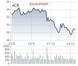 CEO và CFO ngân hàng ACB đăng ký mua vào hàng trăm nghìn cổ phiếu - Ảnh 1.