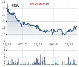 Trước thềm ĐHCĐ bất thường, vô vàn lãnh đạo Maseco và người nhà ồ ạt phân phối tháo cổ phiếu - Ảnh 1.