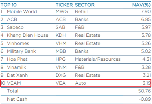 """Liên tục """"gom"""" cổ phiếu kể từ khi lên sàn, VEAM chính thức lọt top một vài khoản đầu tư lớn nhất của Dragon Capital - Ảnh 1."""