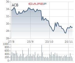 Người nhà Phó Tổng Giám đốc ACB đăng ký mua vào 300 nghìn cổ phiếu - Ảnh 1.