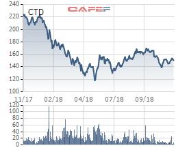 CTD giảm sâu, Coteccons quyết định mua 3,8 triệu cổ phiếu quỹ - Ảnh 1.