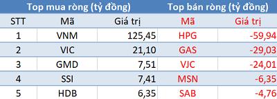 Khối ngoại tiếp tục mua ròng, Vn-Index bứt phá hơn 7 điểm trong phiên 28/11 - Ảnh 1.